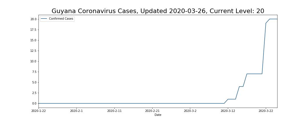 Guyana Coronavirus Cases