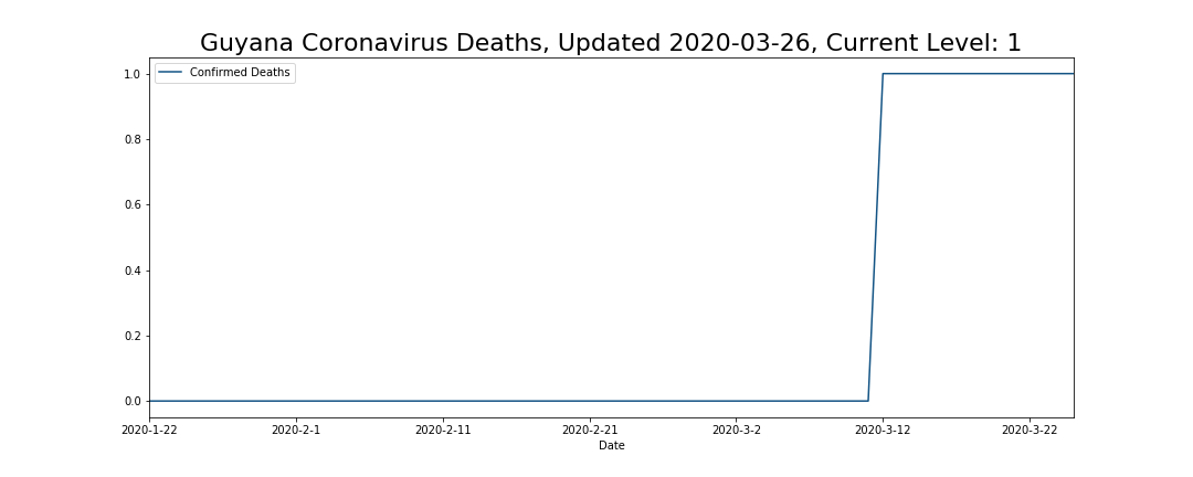 Guyana Coronavirus Deaths