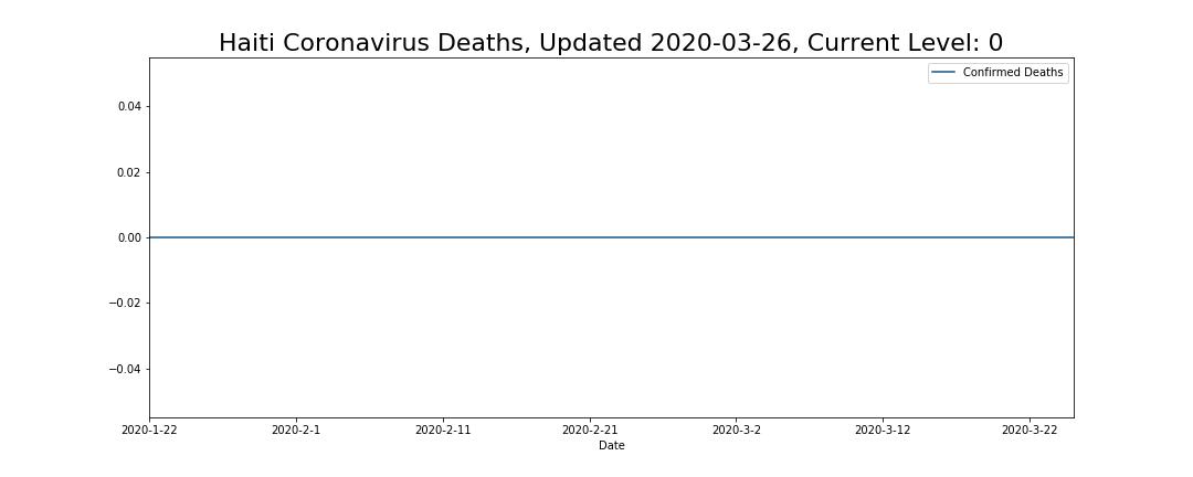 Haiti Coronavirus Deaths