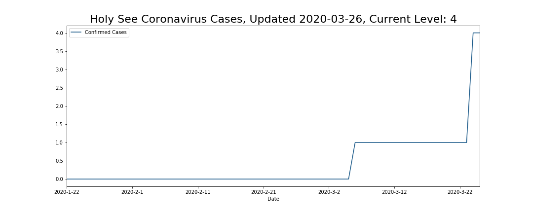Holy See Coronavirus Cases