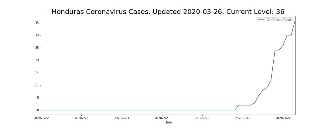 Honduras Coronavirus Cases