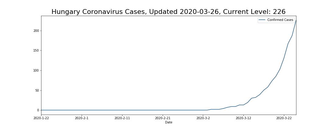 Hungary Coronavirus Cases