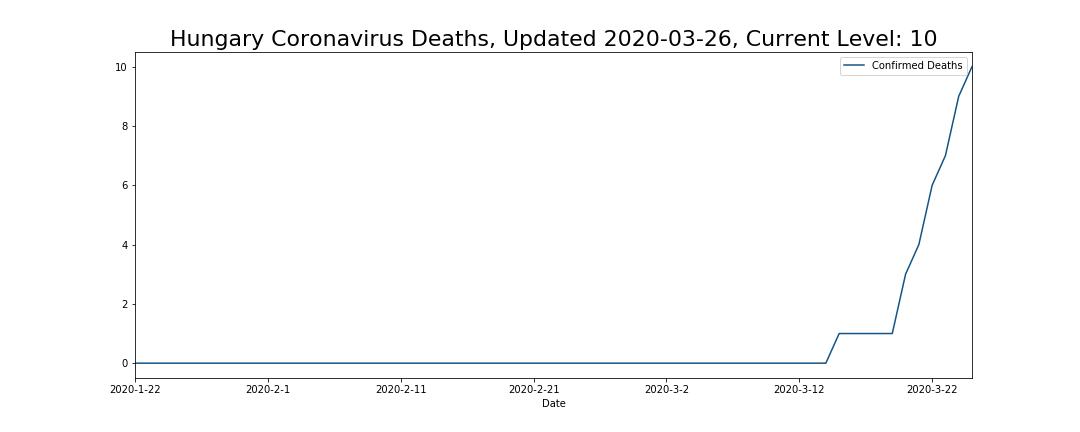 Hungary Coronavirus Deaths