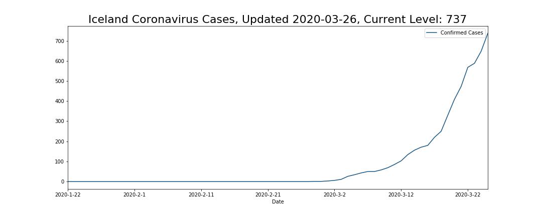 Iceland Coronavirus Cases