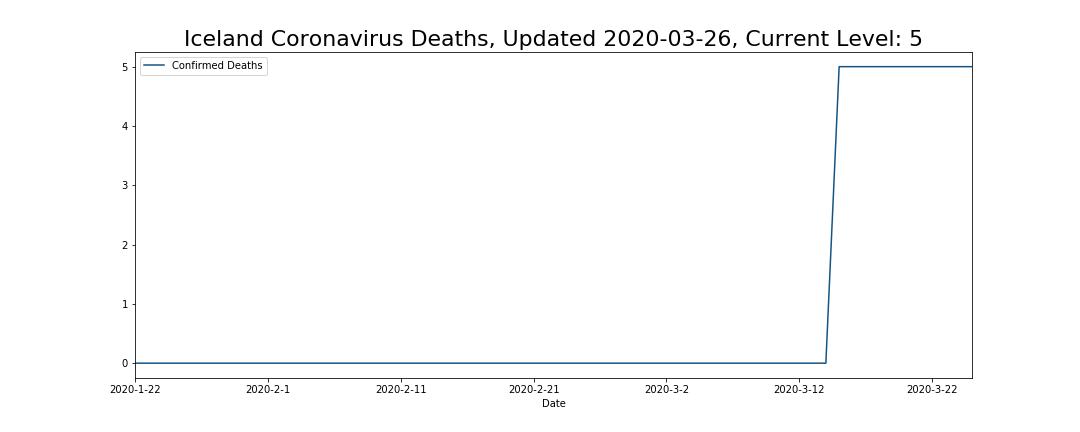 Iceland Coronavirus Deaths