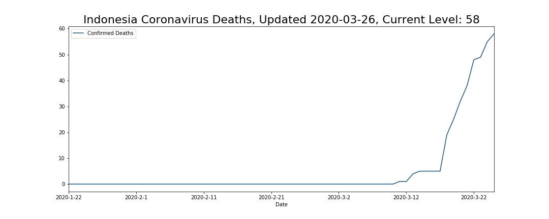 Indonesia Coronavirus Deaths