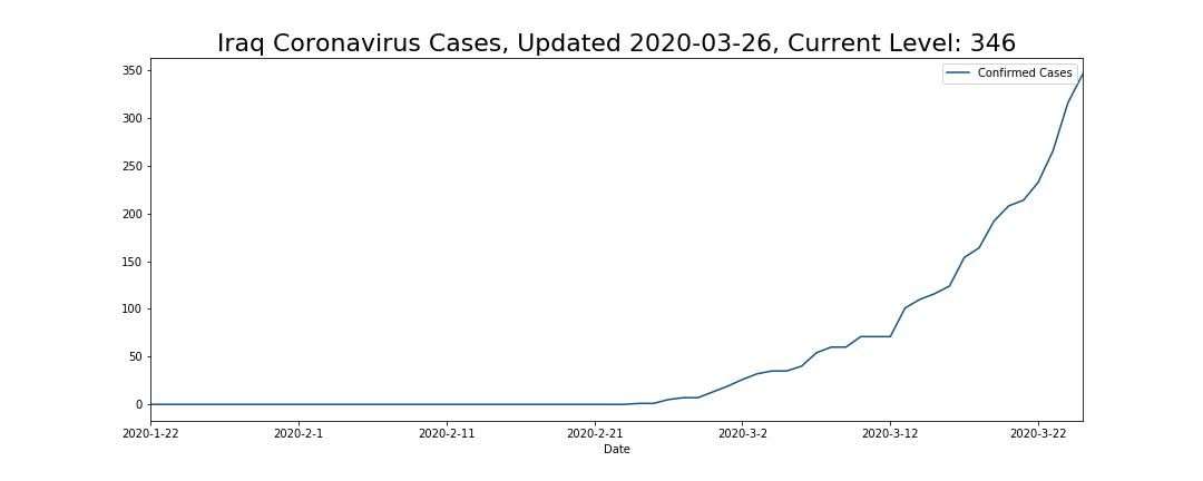 Iraq Coronavirus Cases