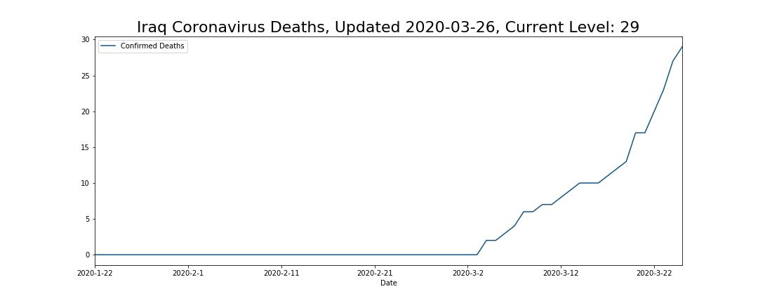Iraq Coronavirus Deaths