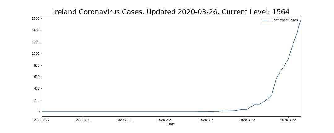 Ireland Coronavirus Cases