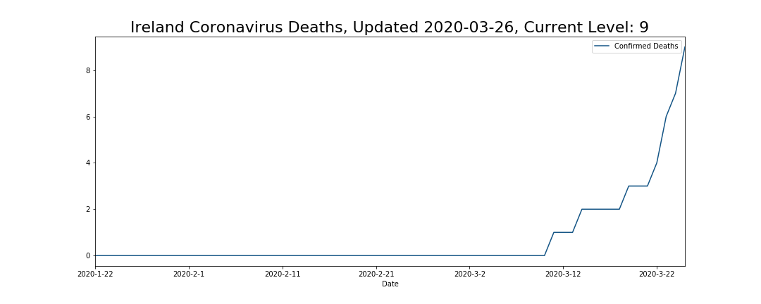 Ireland Coronavirus Deaths