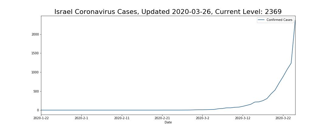 Israel Coronavirus Cases