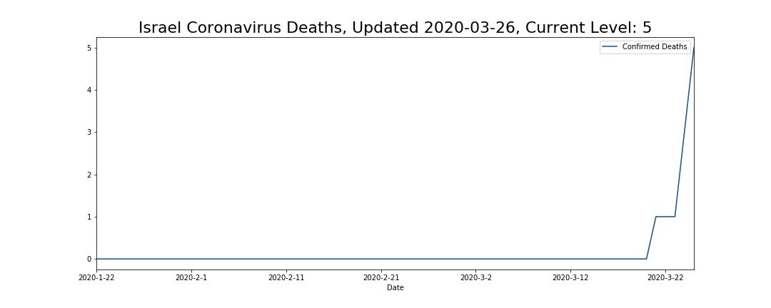 Israel Coronavirus Deaths