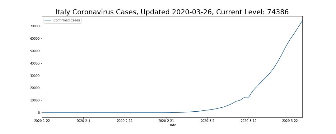 Italy Coronavirus Cases
