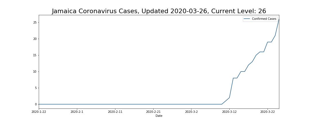 Jamaica Coronavirus Cases