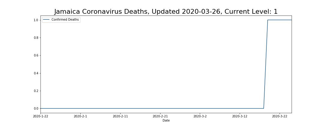 Jamaica Coronavirus Deaths
