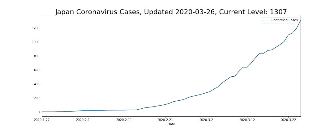 Japan Coronavirus Cases