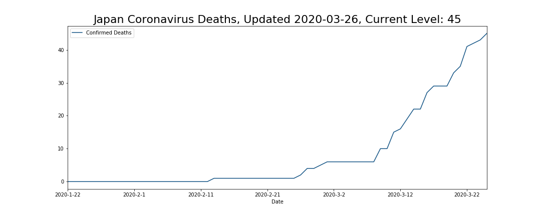 Japan Coronavirus Deaths