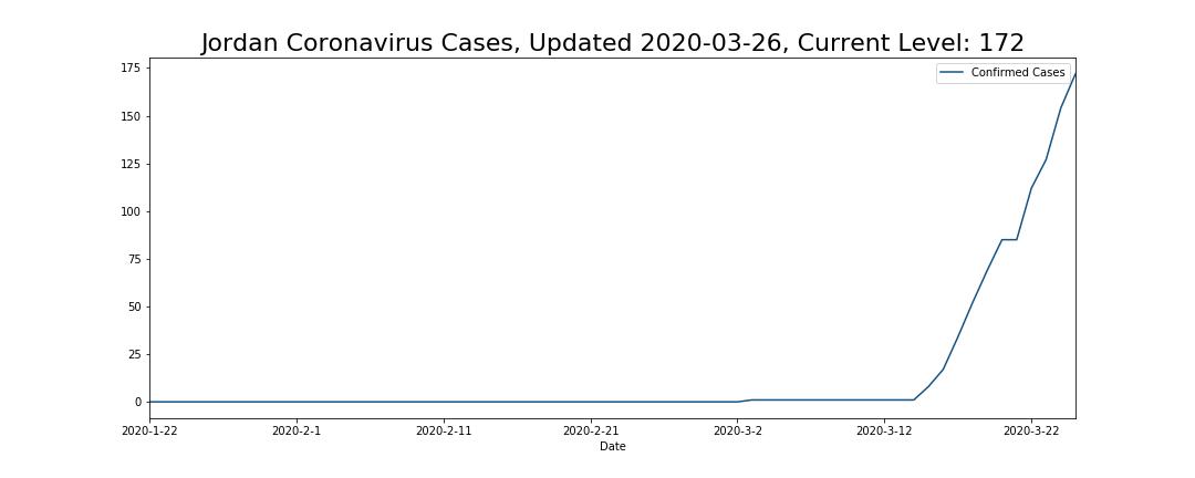 Jordan Coronavirus Cases