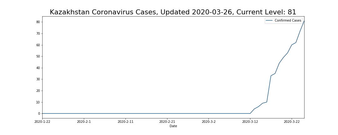 Kazakhstan Coronavirus Cases