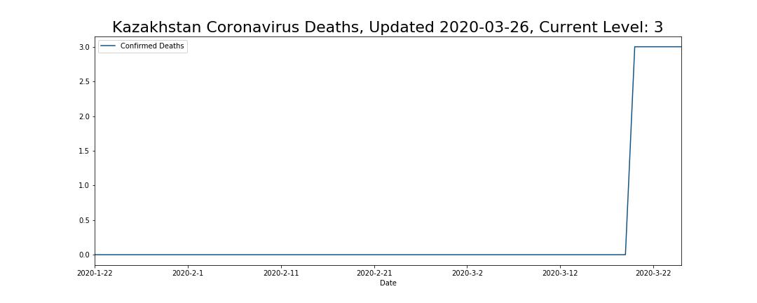 Kazakhstan Coronavirus Deaths