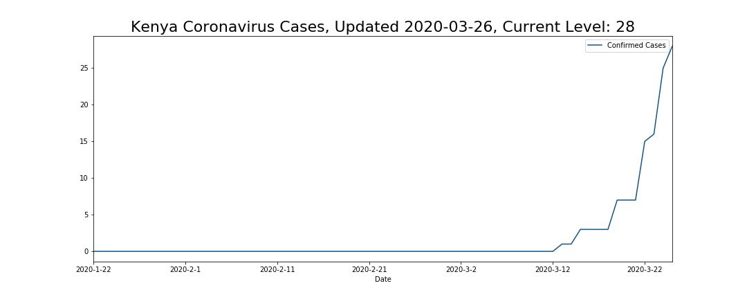 Kenya Coronavirus Cases