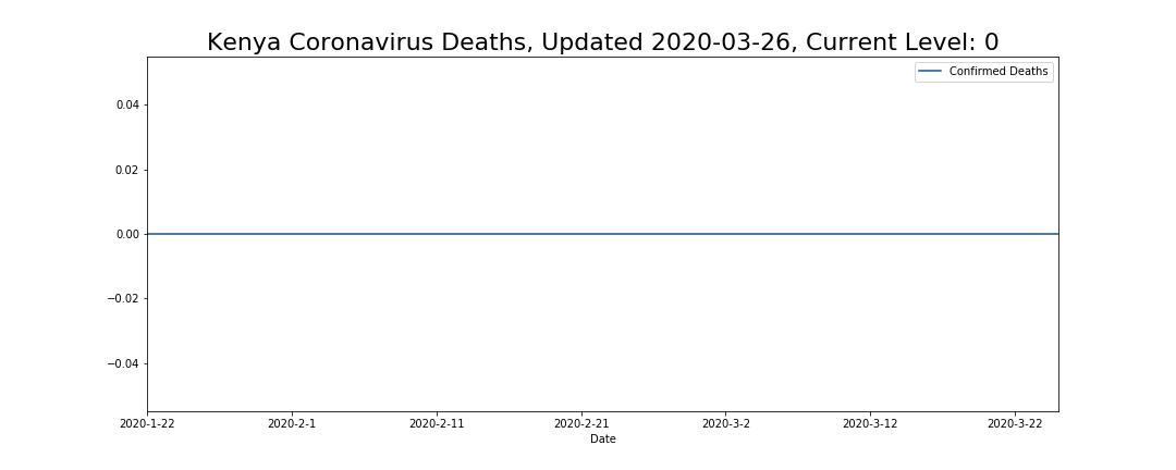 Kenya Coronavirus Deaths