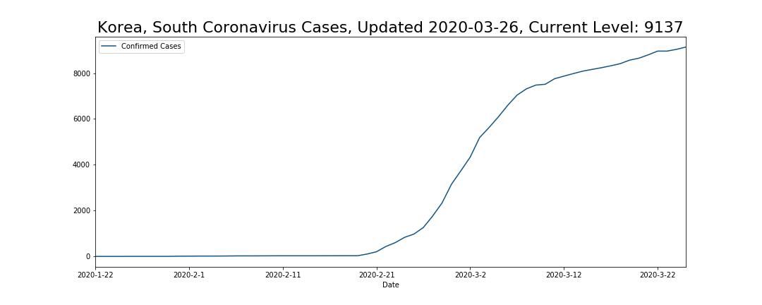 Korea, South Coronavirus Cases