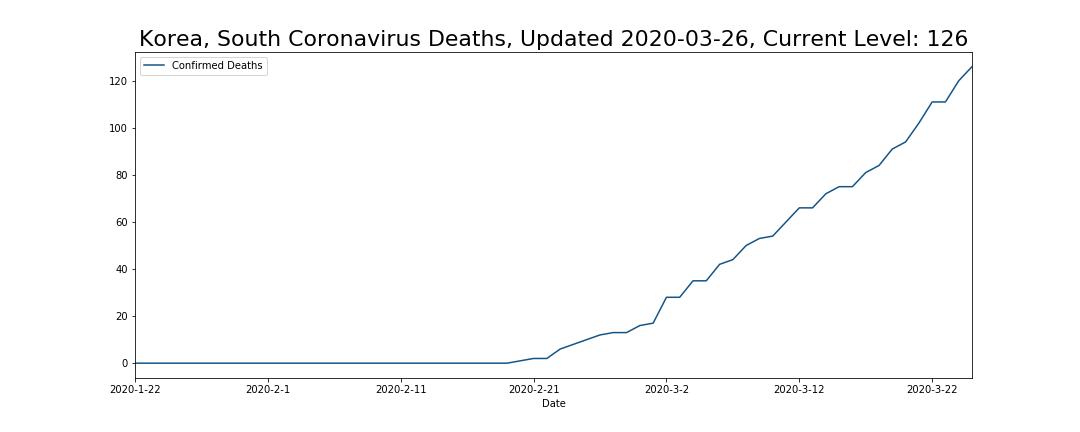 Korea, South Coronavirus Deaths