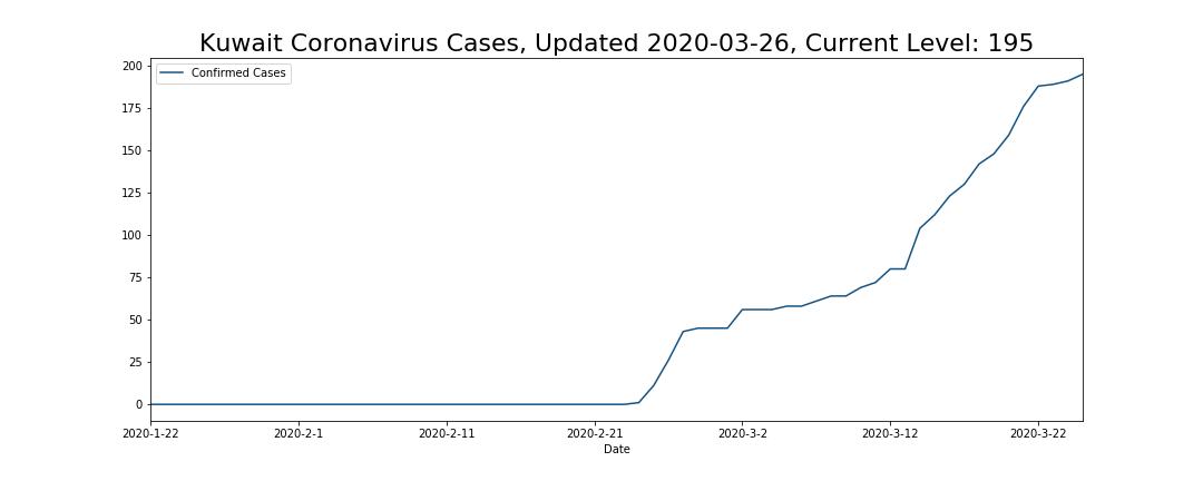 Kuwait Coronavirus Cases