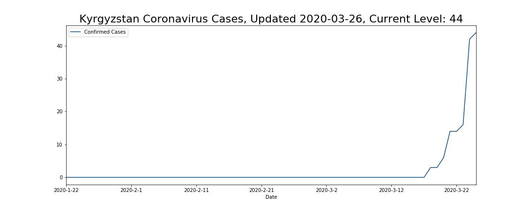 Kyrgyzstan Coronavirus Cases