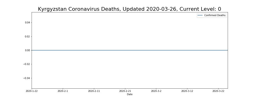 Kyrgyzstan Coronavirus Deaths