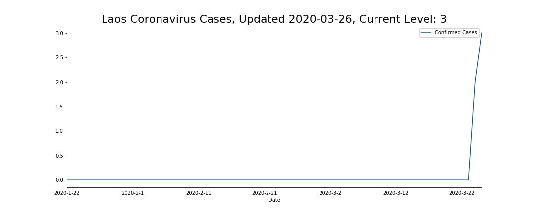 Laos Coronavirus Cases
