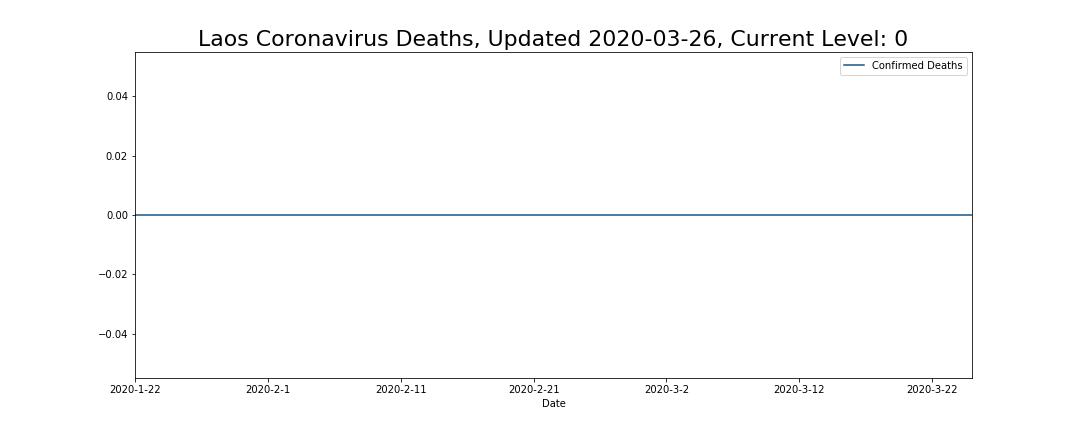Laos Coronavirus Deaths