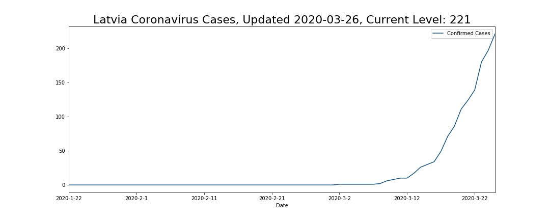 Latvia Coronavirus Cases