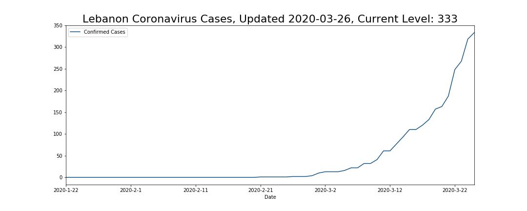 Lebanon Coronavirus Cases