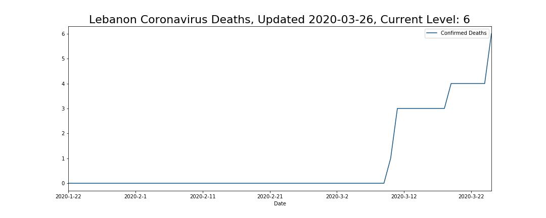 Lebanon Coronavirus Deaths