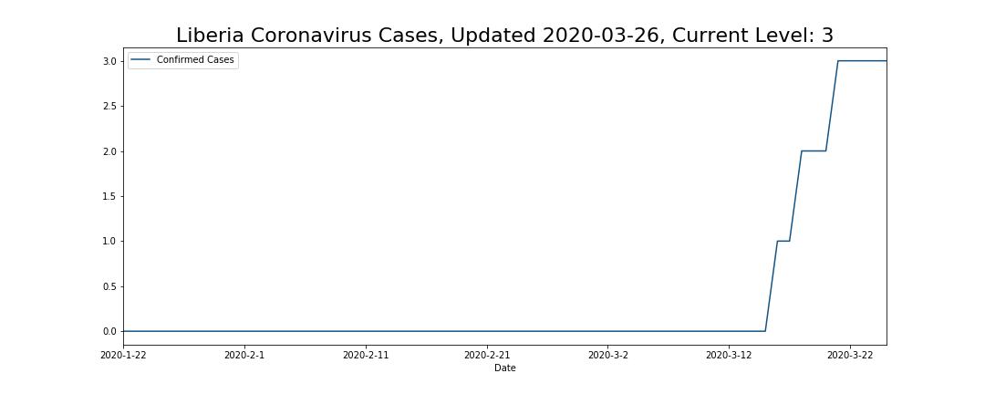 Liberia Coronavirus Cases