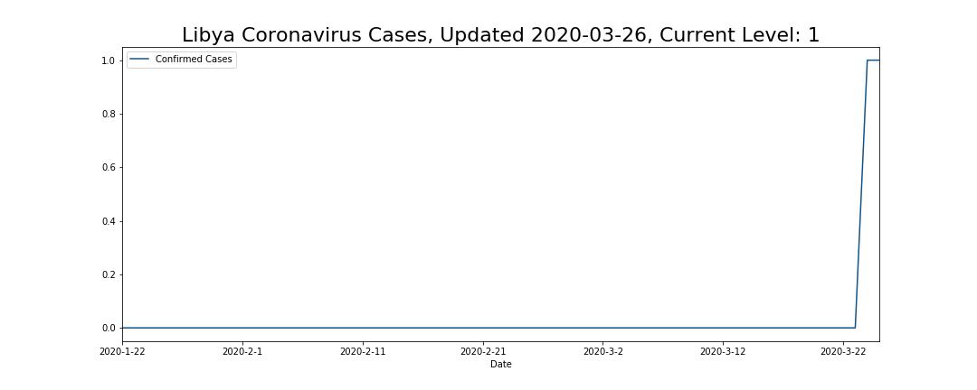 Libya Coronavirus Cases