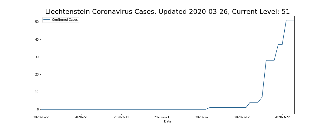 Liechtenstein Coronavirus Cases