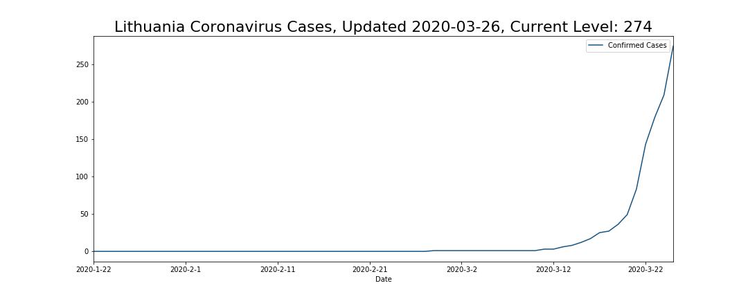 Lithuania Coronavirus Cases