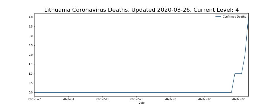Lithuania Coronavirus Deaths