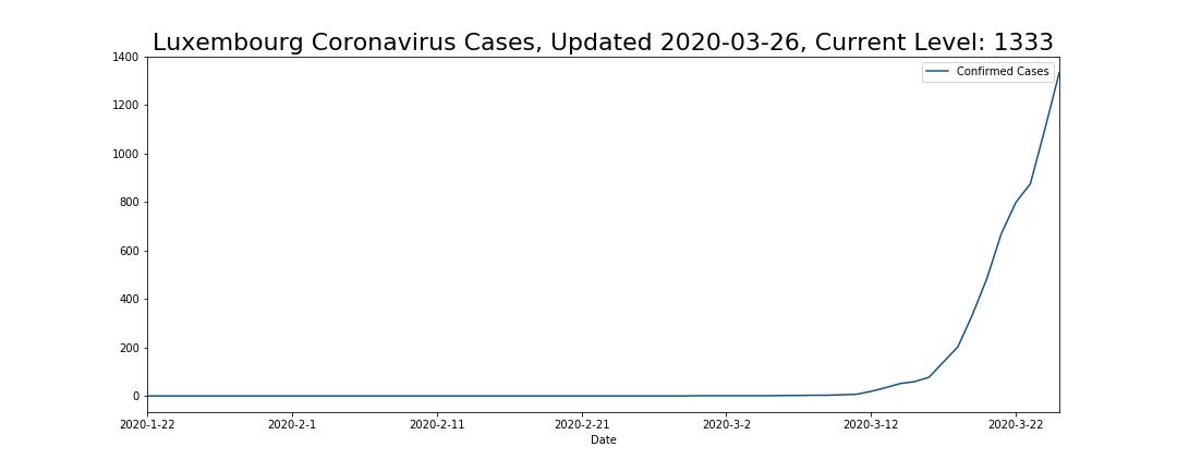 Luxembourg Coronavirus Cases