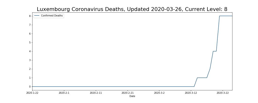 Luxembourg Coronavirus Deaths