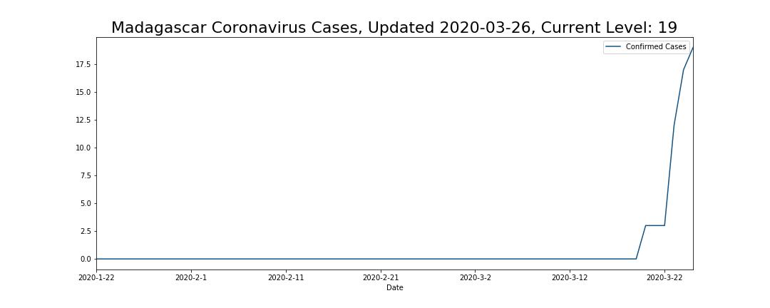 Madagascar Coronavirus Cases