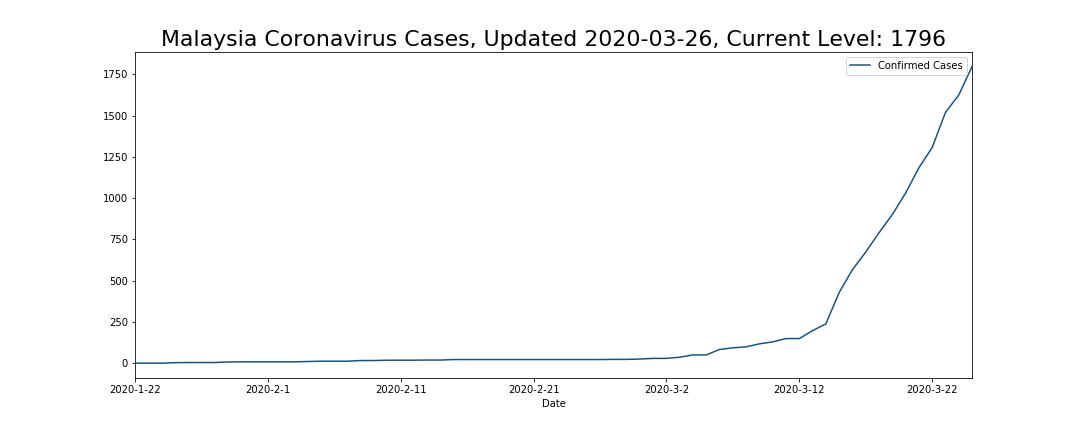 Malaysia Coronavirus Cases