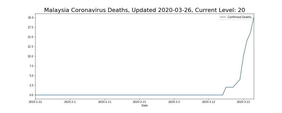 Malaysia Coronavirus Deaths