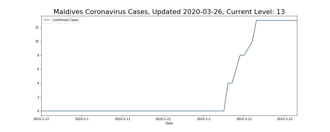 Maldives Coronavirus Cases