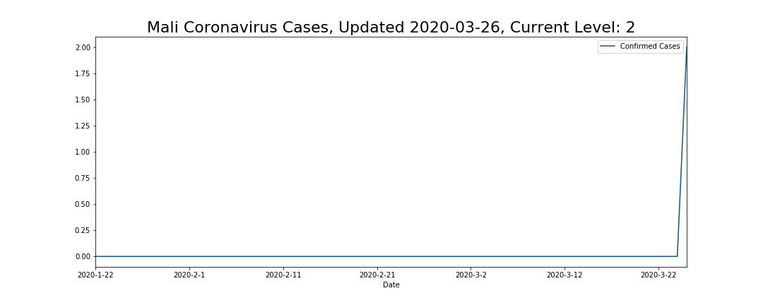 Mali Coronavirus Cases