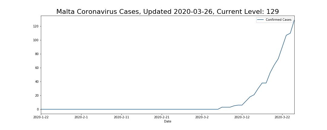 Malta Coronavirus Cases