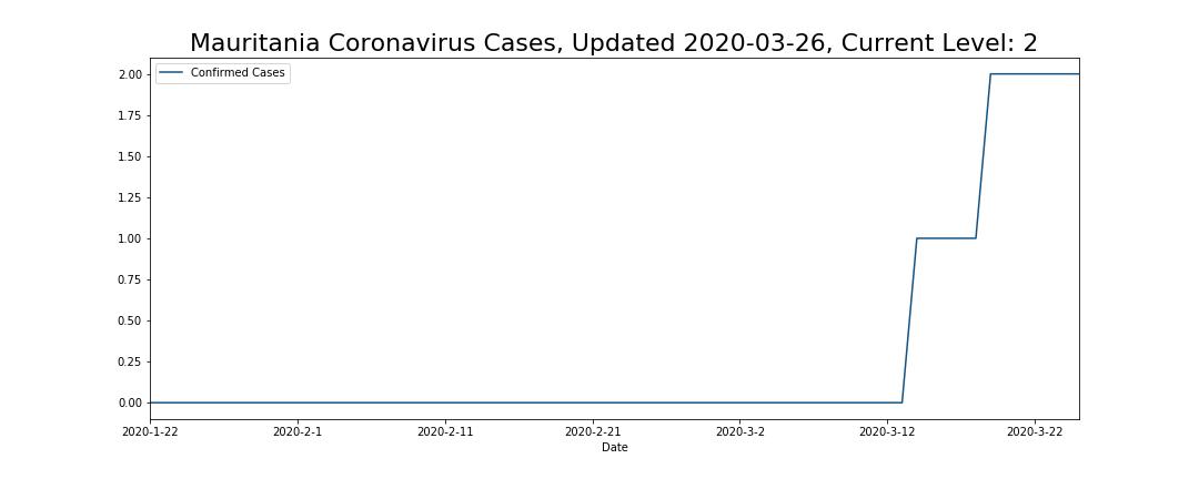 Mauritania Coronavirus Cases